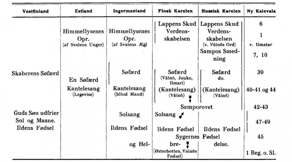 index. oversigt kategorier massor